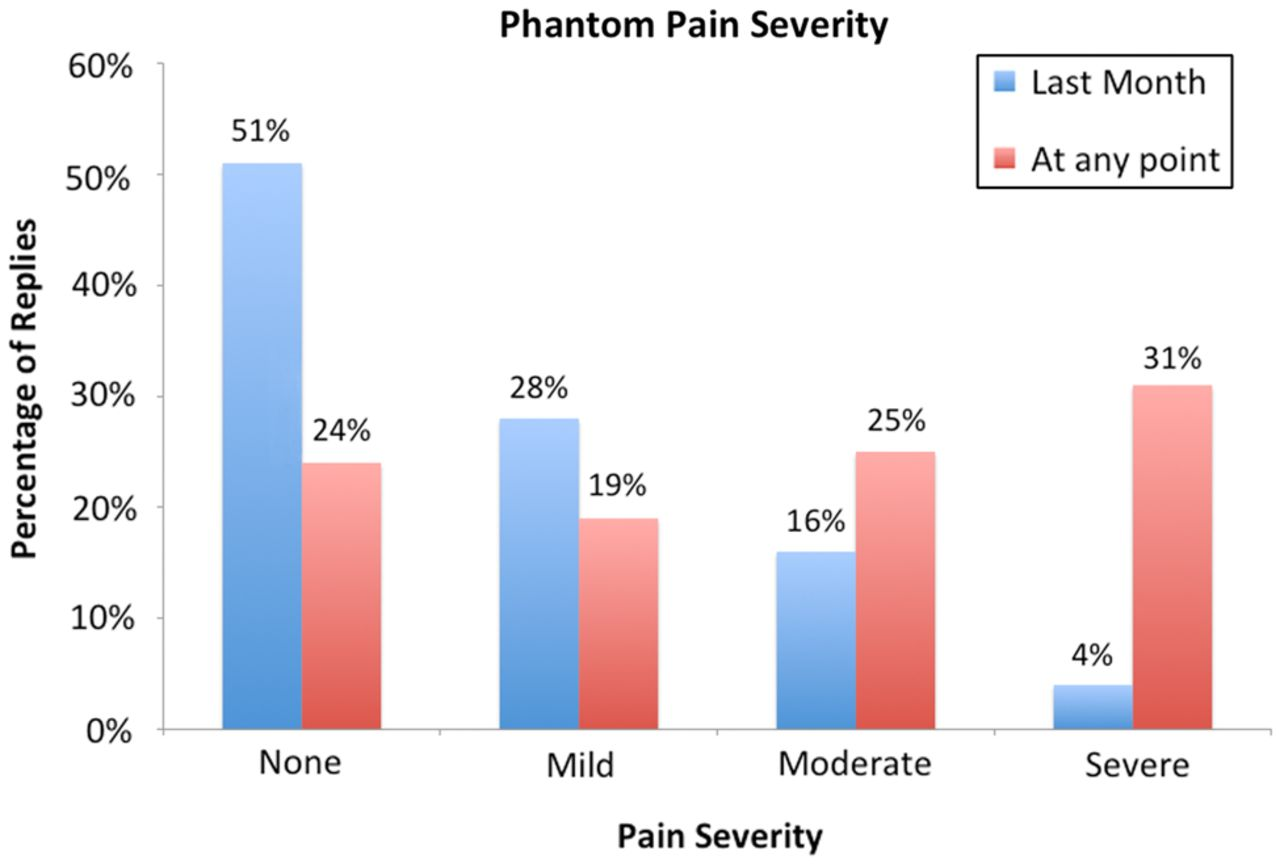 a survey of post-amputation pains in serving military personnel