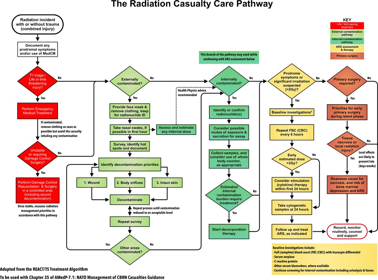 Emergency Preparedness Ionising Radiation Incidents And Medical