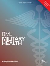 BMJ Military Health: 166 (6)